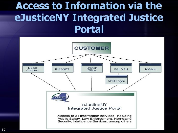 Access to Information via the e. Justice. NY Integrated Justice Portal 10