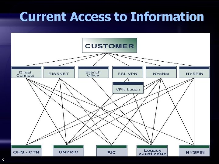 Current Access to Information 9