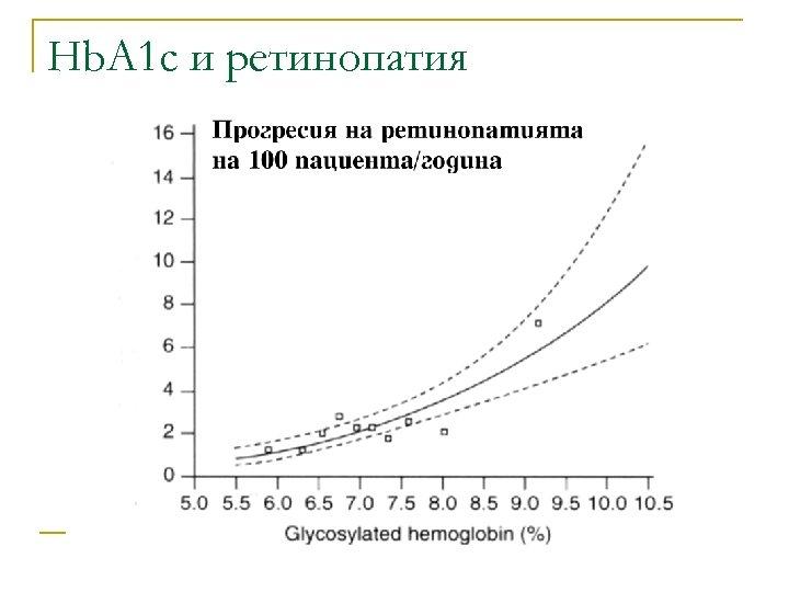 Hb. A 1 c и ретинопатия
