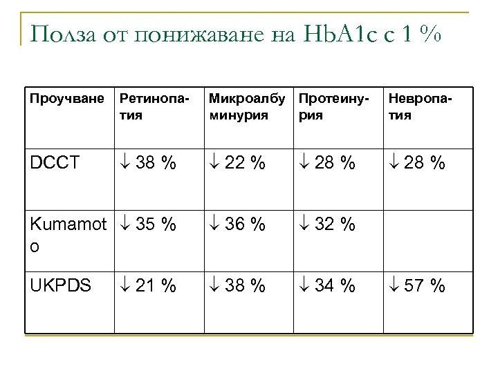 Полза от понижаване на Hb. A 1 c с 1 % Проучване Ретинопатия Микроалбу