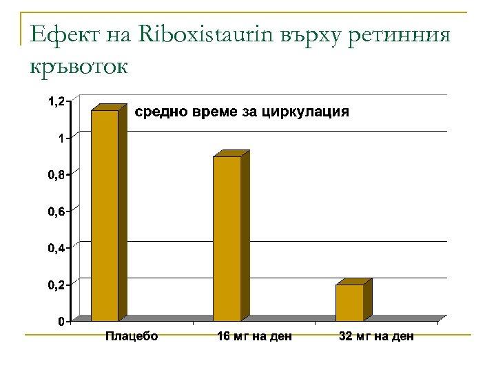 Ефект на Riboxistaurin върху ретинния кръвоток