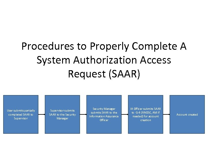 Procedures to Properly Complete A System Authorization Access Request (SAAR) User submits partially completed