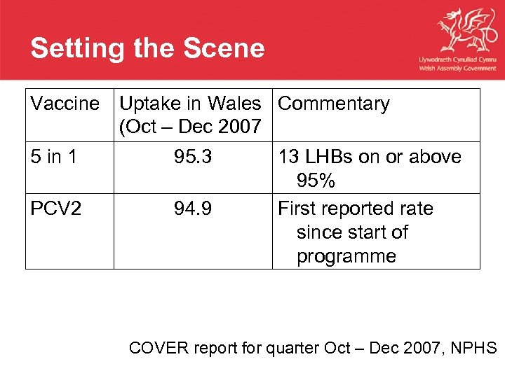 Setting the Scene Vaccine Uptake in Wales Commentary (Oct – Dec 2007 5 in