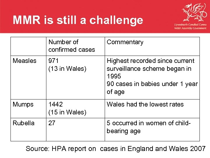 MMR is still a challenge Commentary 971 (13 in Wales) Highest recorded since current