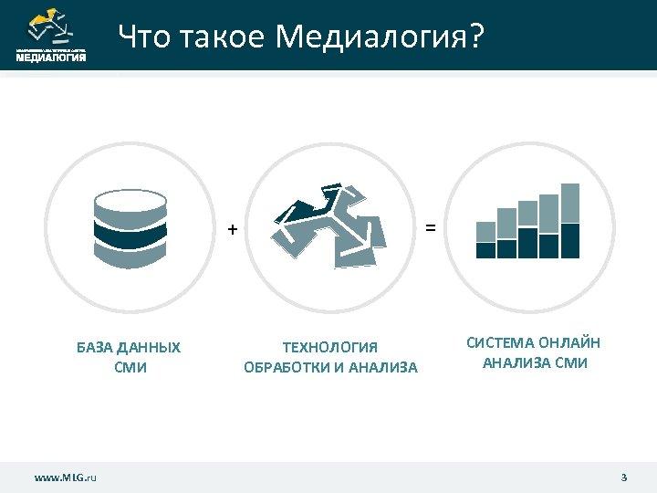 Что такое Медиалогия? = + БАЗА ДАННЫХ СМИ www. MLG. ru ТЕХНОЛОГИЯ ОБРАБОТКИ И