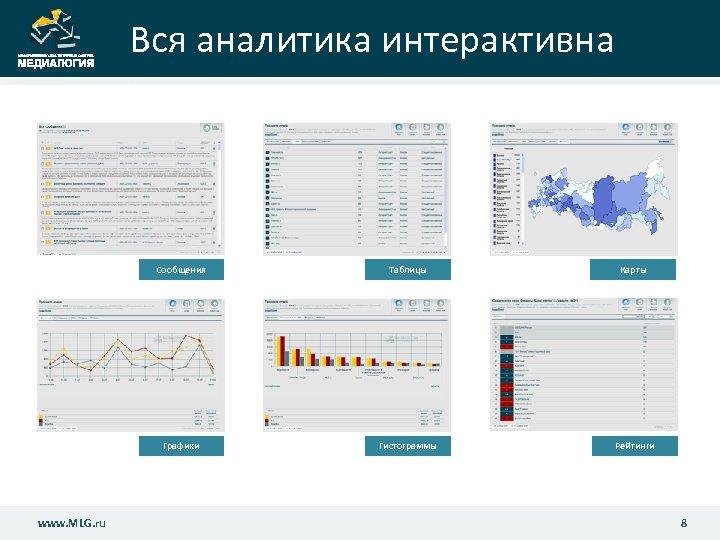 Вся аналитика интерактивна Сообщения Карты Графики www. MLG. ru Таблицы Гистограммы Рейтинги www. MLG.