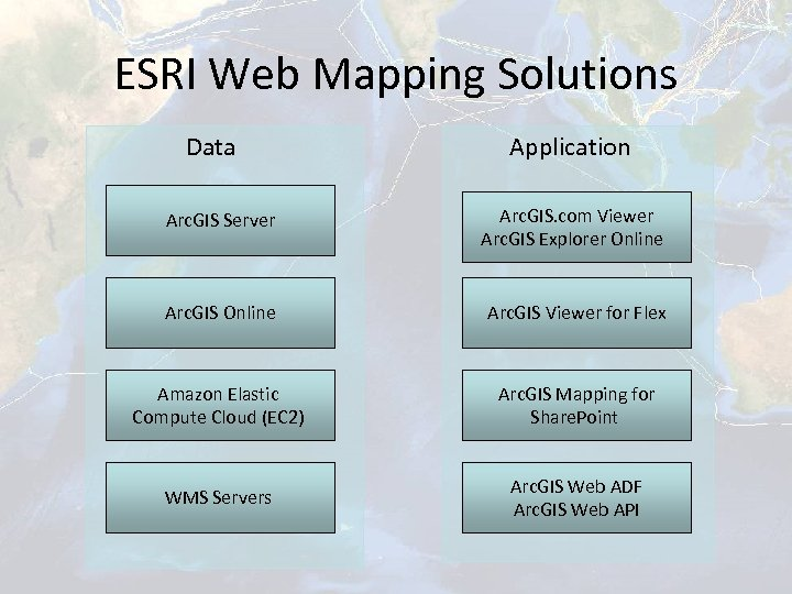 ESRI Web Mapping Solutions Data Application Arc. GIS Server Arc. GIS. com Viewer Arc.