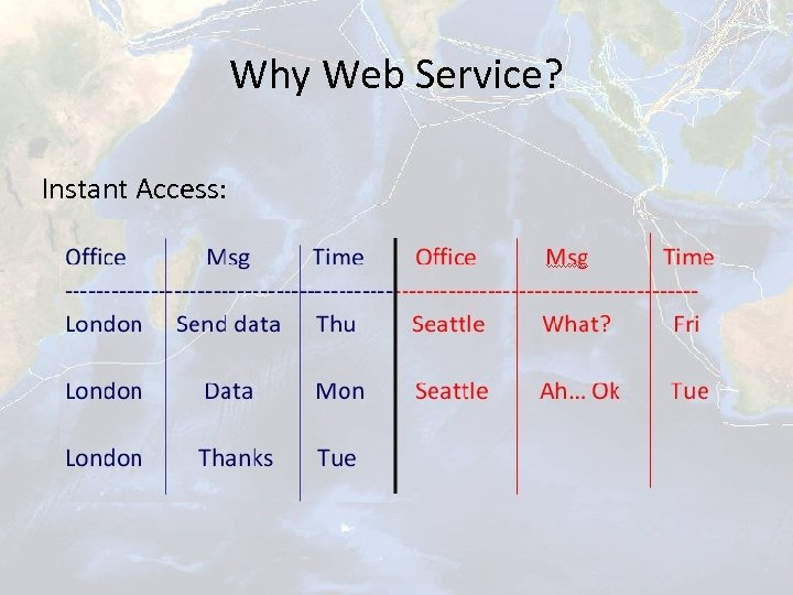 Why Web Service? Instant Access: