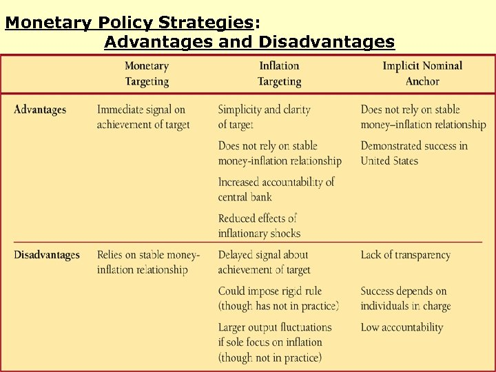 Monetary Policy Strategies: Advantages and Disadvantages