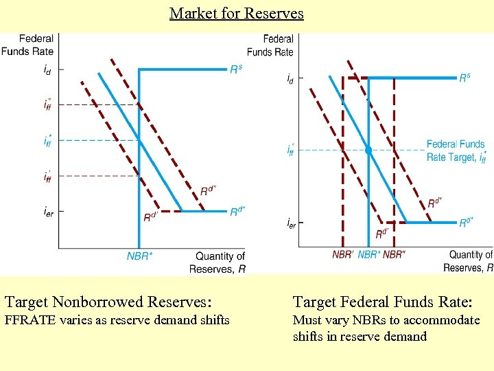 Market for Reserves Target Nonborrowed Reserves: Target Federal Funds Rate: FFRATE varies as reserve