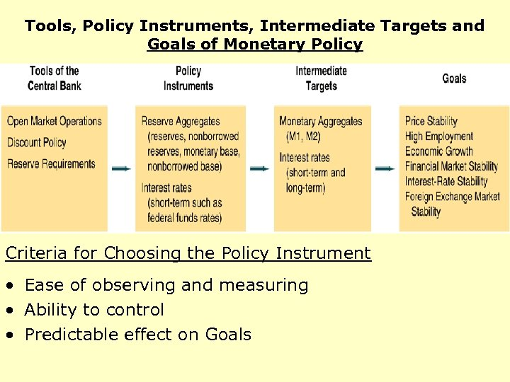 Tools, Policy Instruments, Intermediate Targets and Goals of Monetary Policy Criteria for Choosing the