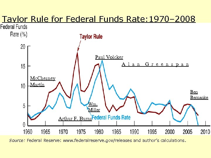 Taylor Rule for Federal Funds Rate: 1970– 2008 Paul Volcker A l a n