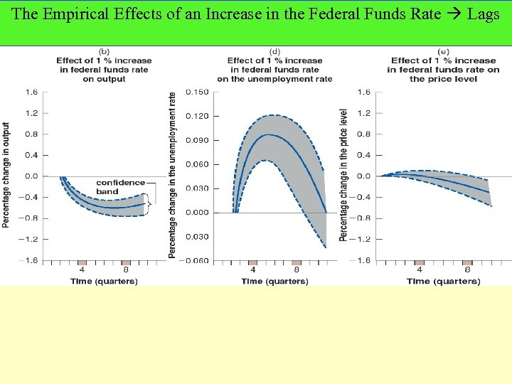 The Empirical Effects of an Increase in the Federal Funds Rate Lags