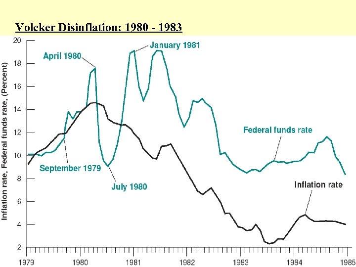 Volcker Disinflation: 1980 - 1983