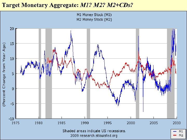 Target Monetary Aggregate: M 1? M 2+CDs?