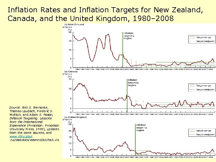 Inflation Rates and Inflation Targets for New Zealand, Canada, and the United Kingdom, 1980–