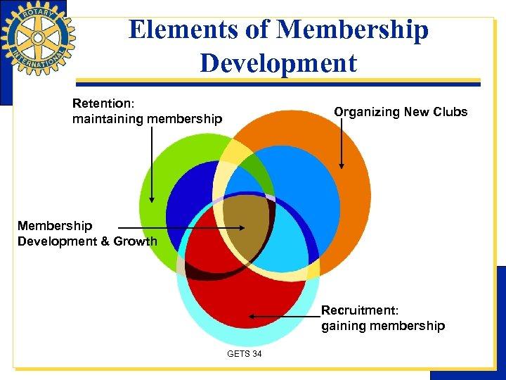 Elements of Membership Development Retention: maintaining membership Organizing New Clubs Membership Development & Growth