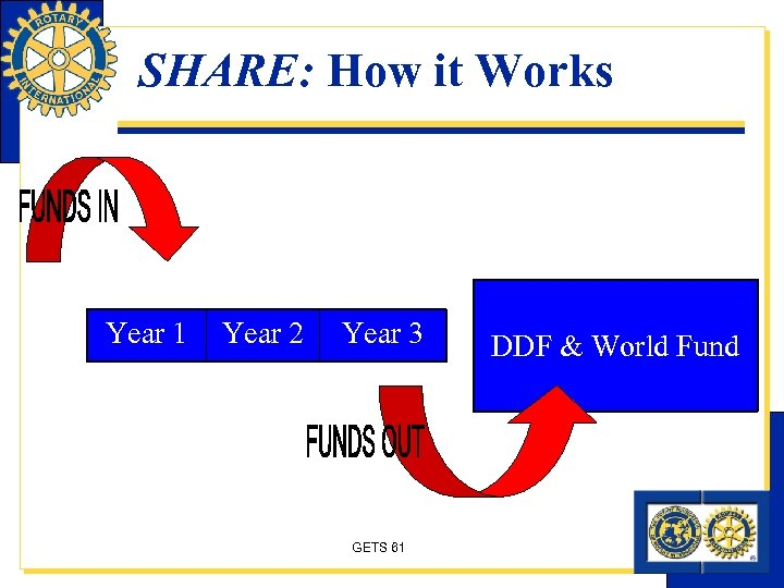 SHARE: How it Works Year 1 Year 2 Year 3 GETS 61 DDF &