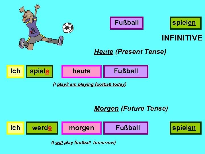 Fußball spielen INFINITIVE Heute (Present Tense) Ich spiele heute Fußball (I play/I am playing