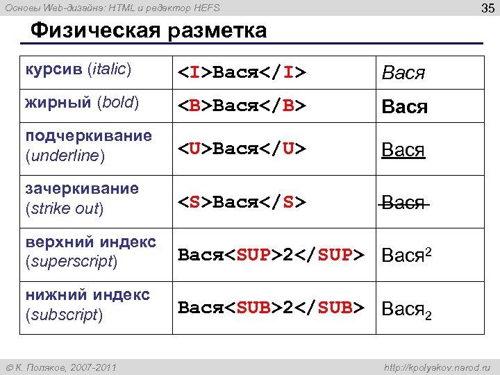 35 Основы Web-дизайна: HTML и редактор HEFS Физическая разметка курсив (italic) <I>Вася</I> Вася жирный