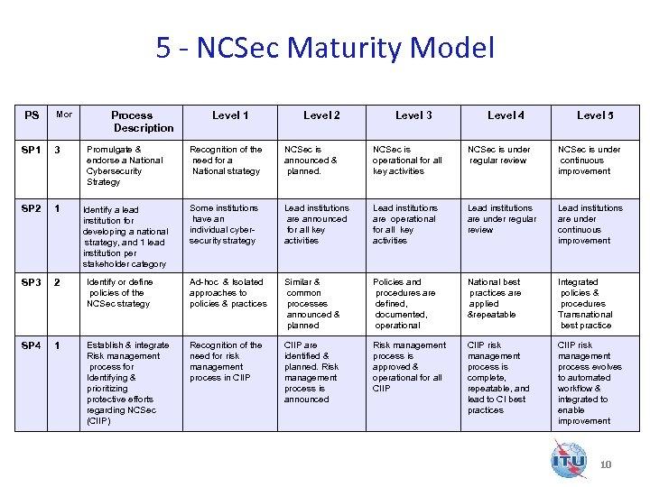 5 - NCSec Maturity Model PS Mor SP 1 3 Promulgate & endorse a