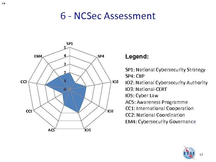 ce 6 - NCSec Assessment 5 SP 1 4 EM 4 Legend: SP 4