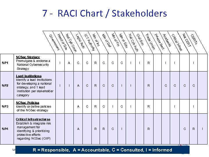 7 - RACI Chart / Stakeholders I SP 3 NCSec Policies Identify or define