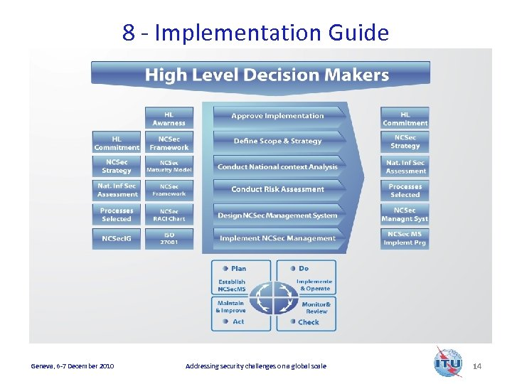 8 - Implementation Guide Geneva, 6 -7 December 2010 Addressing security challenges on a