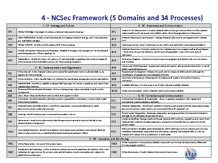4 - NCSec Framework (5 Domains and 34 Processes) 1 - SP : Strategy