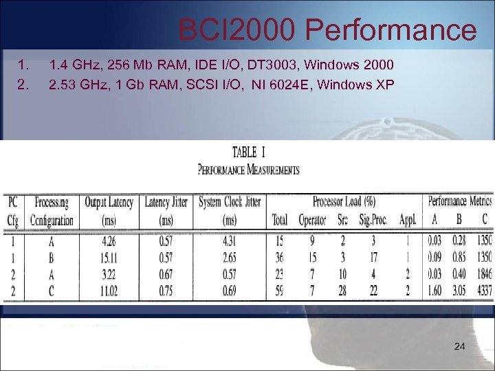 BCI 2000 Performance 1. 2. 1. 4 GHz, 256 Mb RAM, IDE I/O, DT