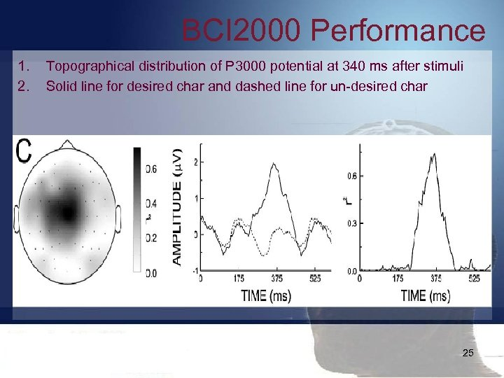 BCI 2000 Performance 1. 2. Topographical distribution of P 3000 potential at 340 ms