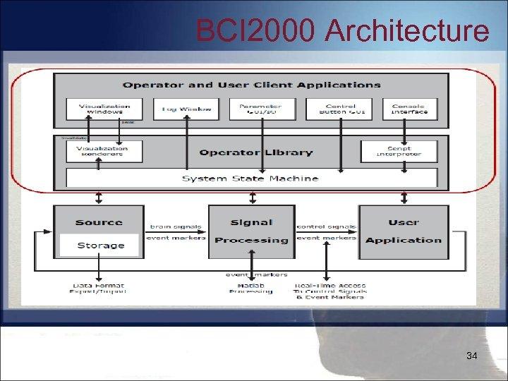 BCI 2000 Architecture 34
