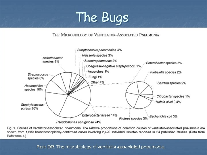 The Bugs n Figure 1 from Park DR. The microbiology of ventilator-associated pneumonia.
