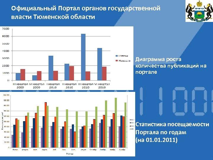 Официальный Портал органов государственной власти Тюменской области Диаграмма роста количества публикаций на портале Статистика