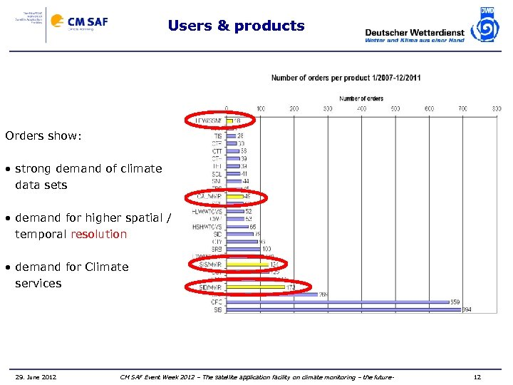 Users & products Orders show: • strong demand of climate data sets • demand
