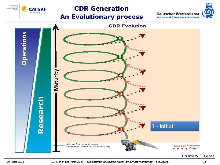 Research Maturity Operations CDR Generation An Evolutionary process 1 - Initial Courtesy J. Bates