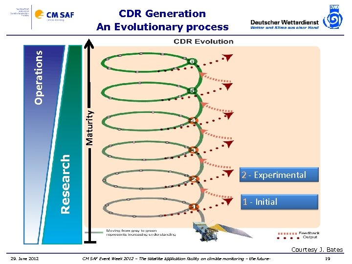 Research Maturity Operations CDR Generation An Evolutionary process 2 - Experimental 1 - Initial