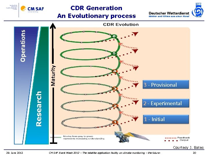 Research Maturity Operations CDR Generation An Evolutionary process 3 - Provisional 2 - Experimental