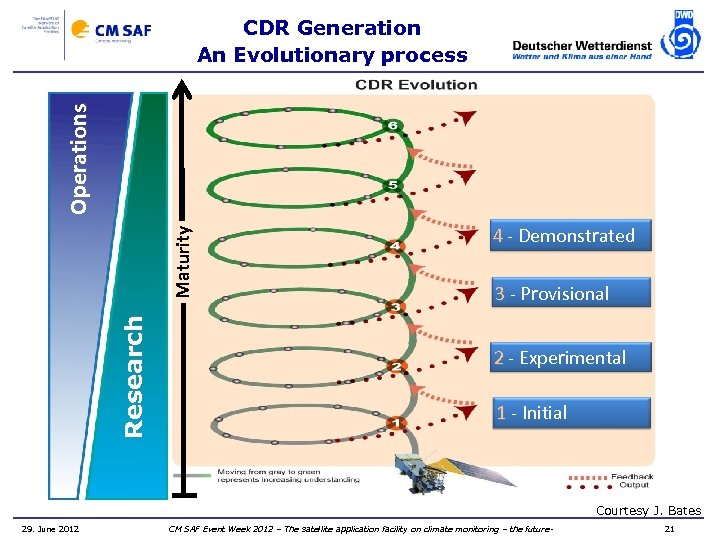 Research Maturity Operations CDR Generation An Evolutionary process 4 - Demonstrated 3 - Provisional