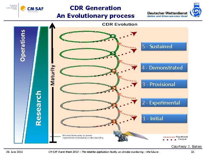 Operations CDR Generation An Evolutionary process Research Maturity 5 - Sustained 4 - Demonstrated