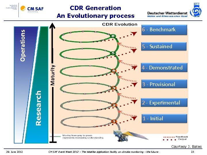 CDR Generation An Evolutionary process Operations 6 - Benchmark Research Maturity 5 - Sustained