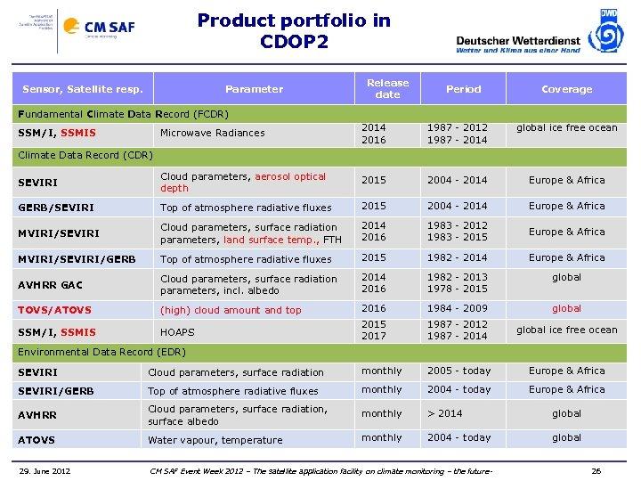 Product portfolio in CDOP 2 Sensor, Satellite resp. Parameter Release date Period Coverage Fundamental