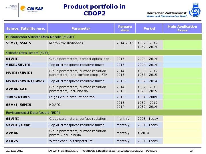 Product portfolio in CDOP 2 Sensor, Satellite resp. Parameter Release date Period Main Application