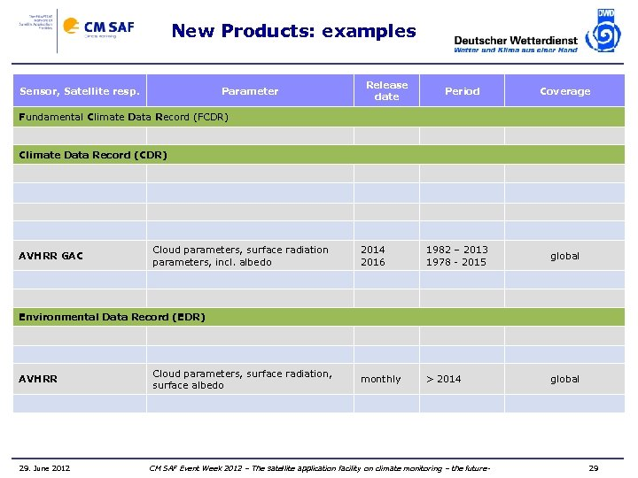 New Products: examples Sensor, Satellite resp. Parameter Release date Period Coverage Fundamental Climate Data