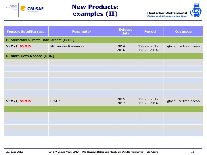 New Products: examples (II) Sensor, Satellite resp. Parameter Release date Period Coverage Fundamental Climate
