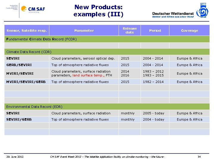 New Products: examples (III) Sensor, Satellite resp. Parameter Release date Period Coverage Fundamental Climate