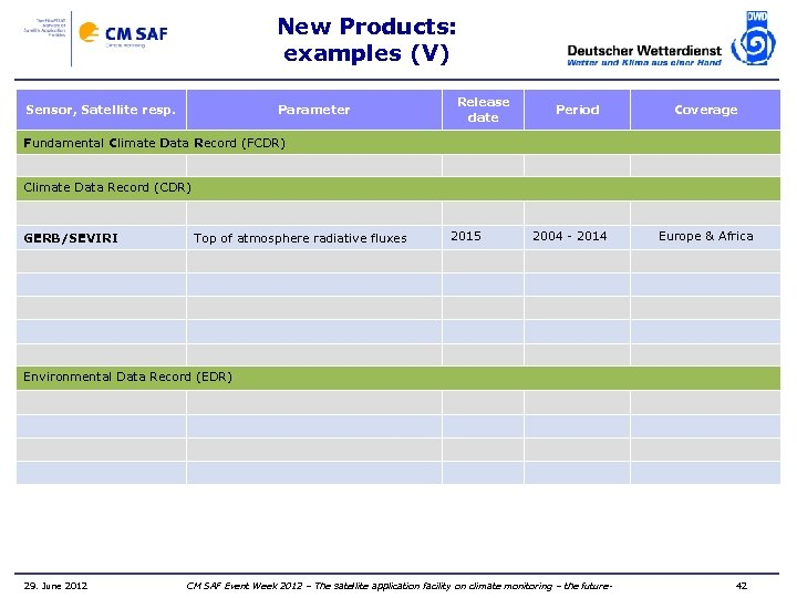 New Products: examples (V) Sensor, Satellite resp. Parameter Release date Period Coverage Fundamental Climate