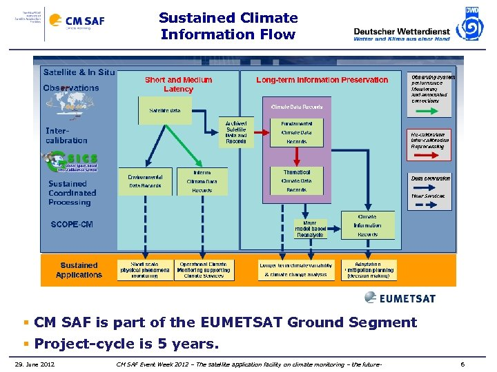 Sustained Climate Information Flow § CM SAF is part of the EUMETSAT Ground Segment