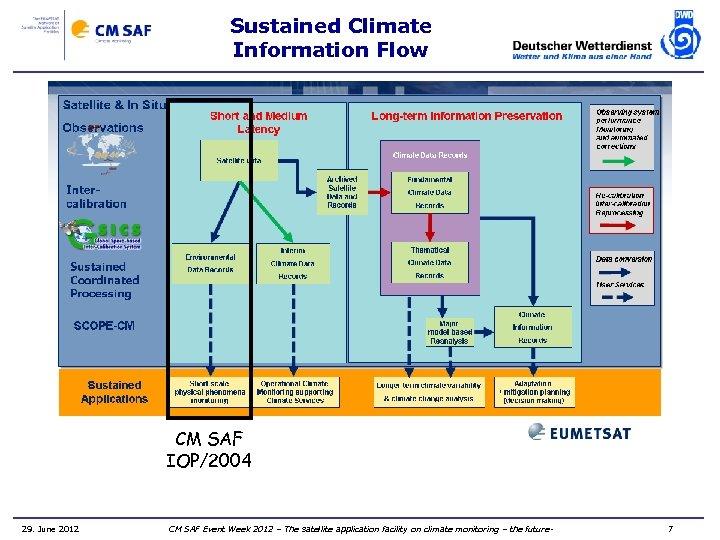 Sustained Climate Information Flow CM SAF IOP/2004 29. June 2012 CM SAF Event Week