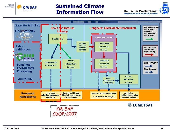 Sustained Climate Information Flow CM SAF CDOP/2007 29. June 2012 CM SAF Event Week
